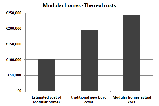 real deal modular housing shows the cost of construction balbriggan